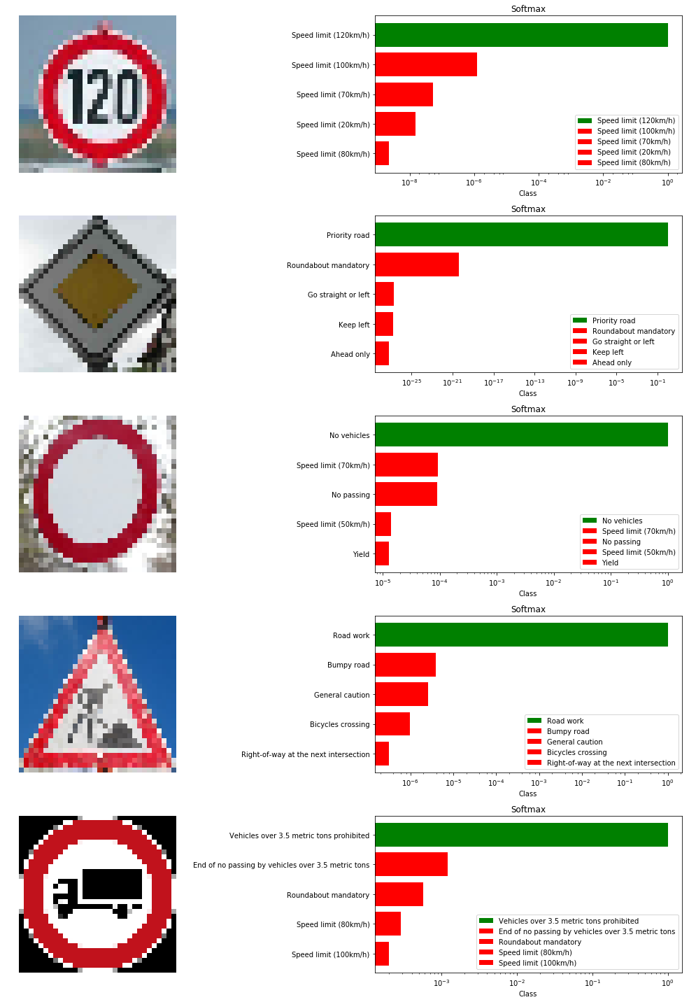 Recognising Traffic Signs With 98% Accuracy Using Deep Learning