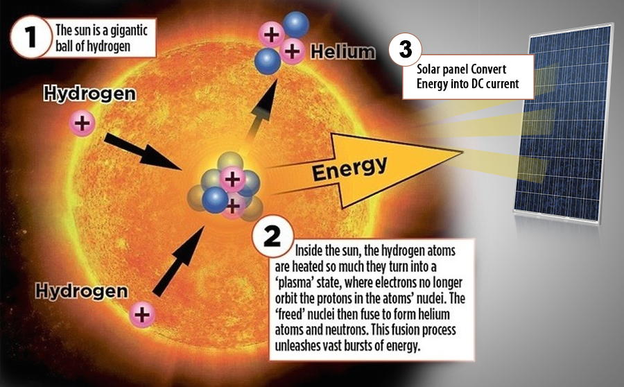 conversion of solar energy into heat energy ppt