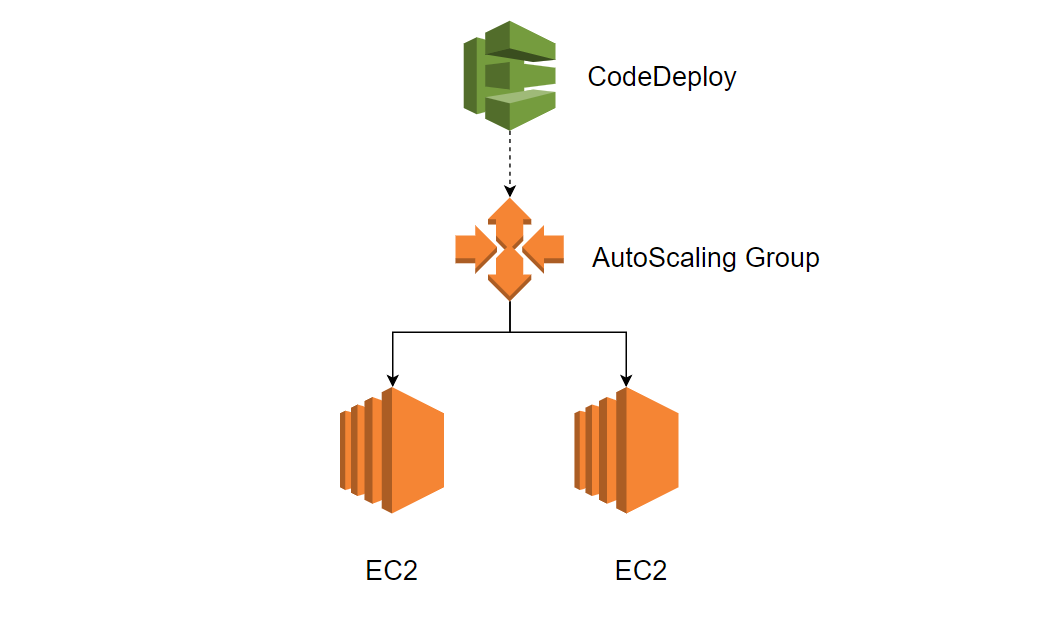 CI/CD in AWS — Configure Auto Scaling for CodeDeploy