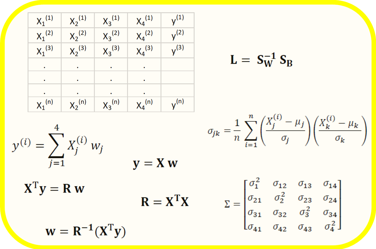 Matrices in Data Science Are Always Real and Symmetric