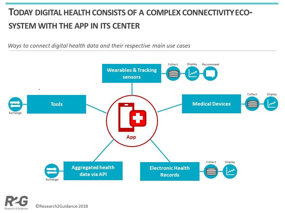 How connected the digital health world is and what does its