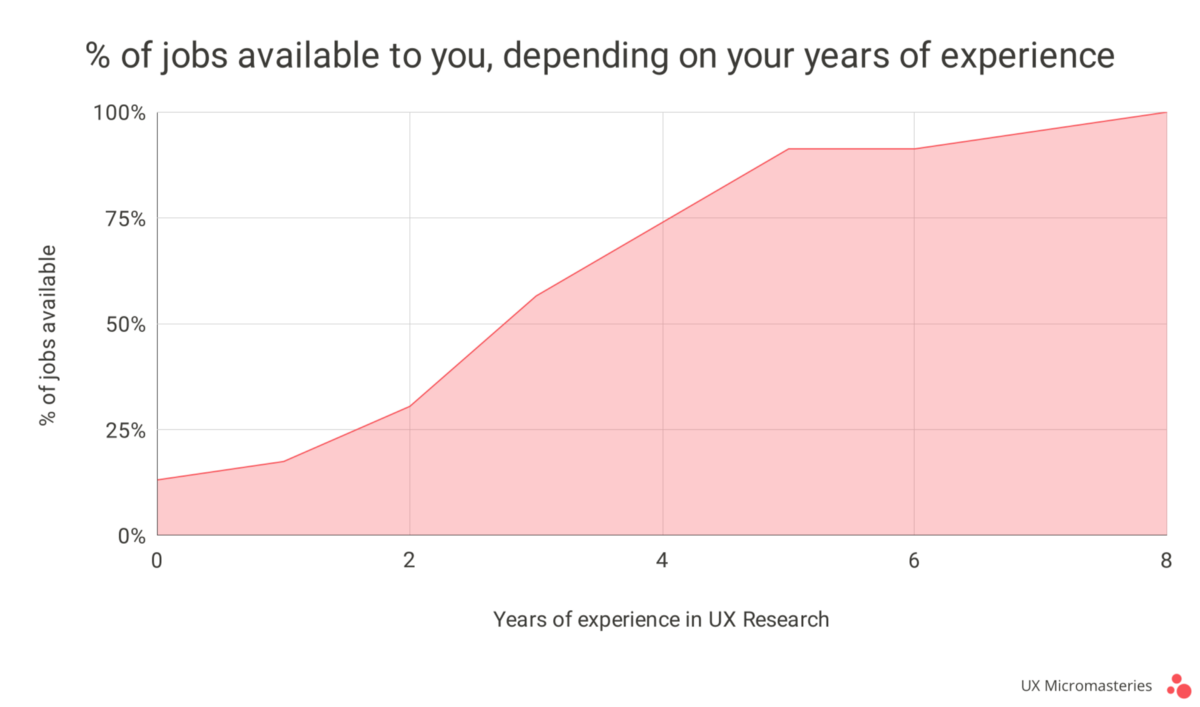 In-demand skills for UX Researchers | by Zsombor Varnagy-Toth | Aug, 2020 | UX Planet