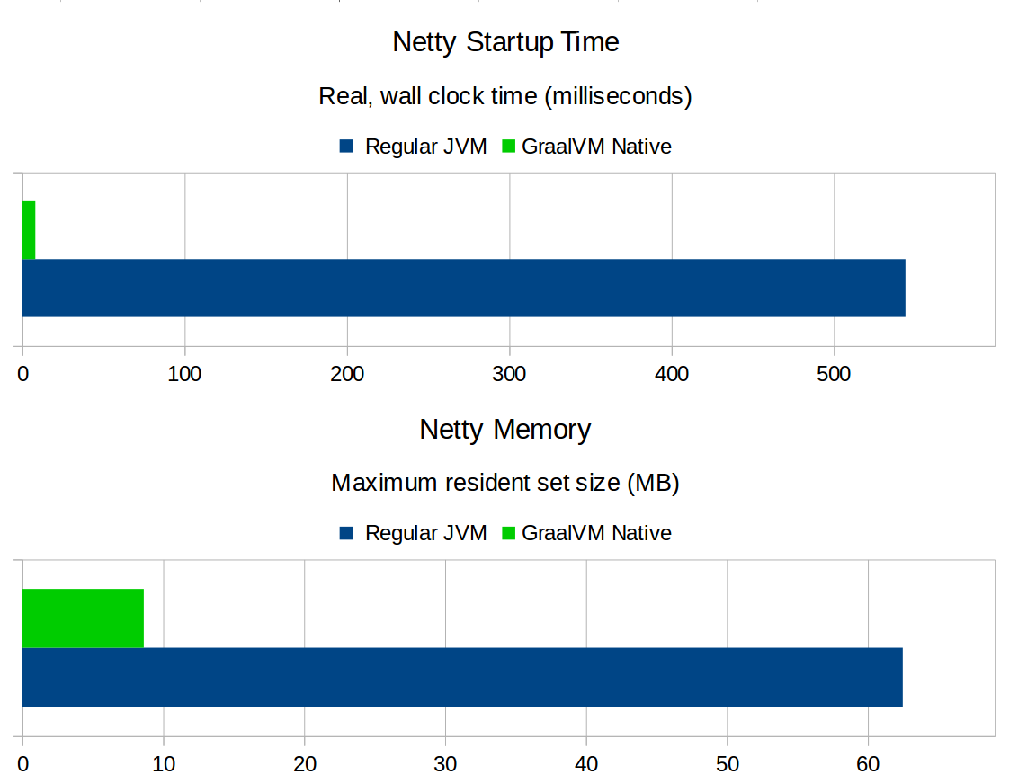 Instant Netty Startup using GraalVM Native Image Generation