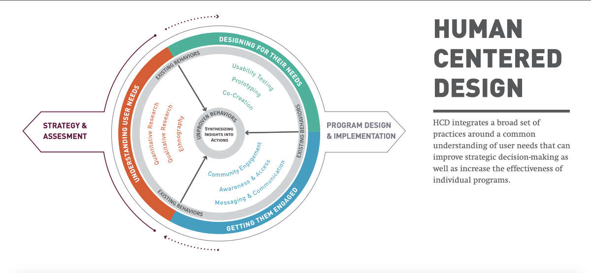 Is human-centered Design broken?. This is not a statement