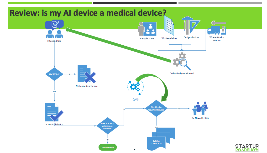 Is AI Regulated as a Medical Device? - Sherri Douville - Medium