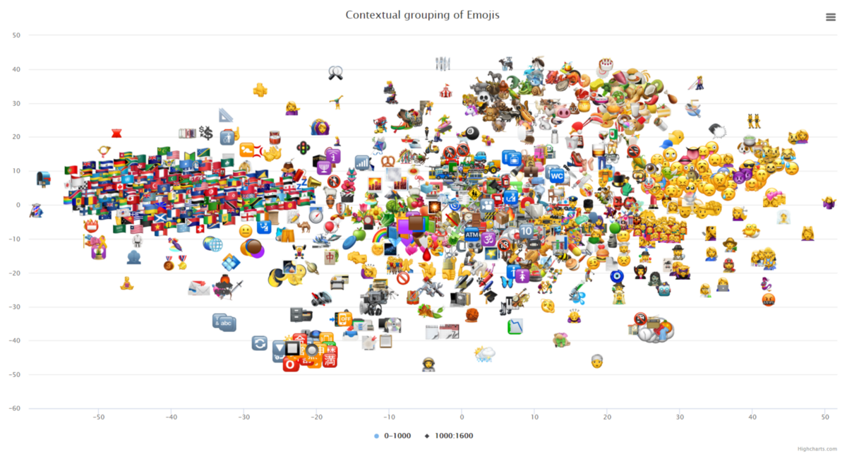 Midnight Hack Episode 2: Contextual search & grouping of Emojis using Document Embedding