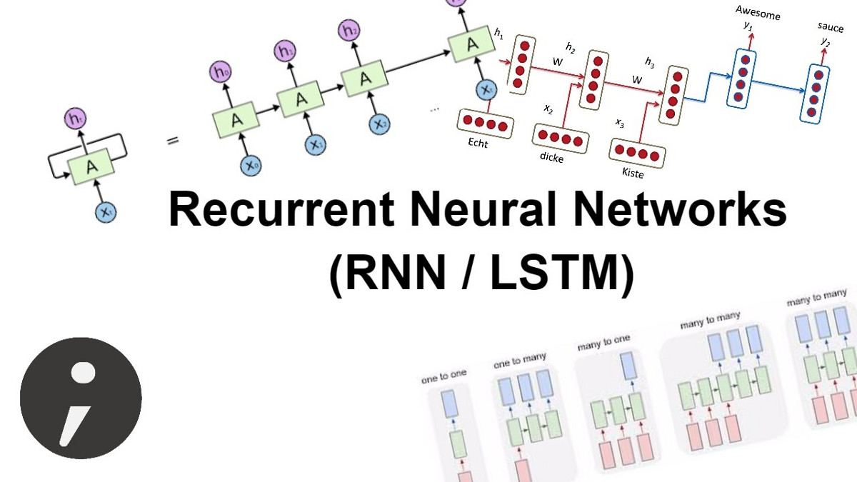 A noob's guide to implementing RNN-LSTM using Tensorflow