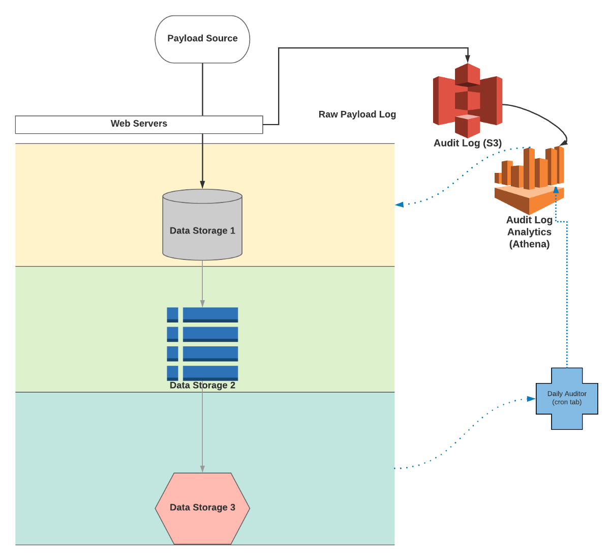 Auditing and replaying billions of streaming events with AWS