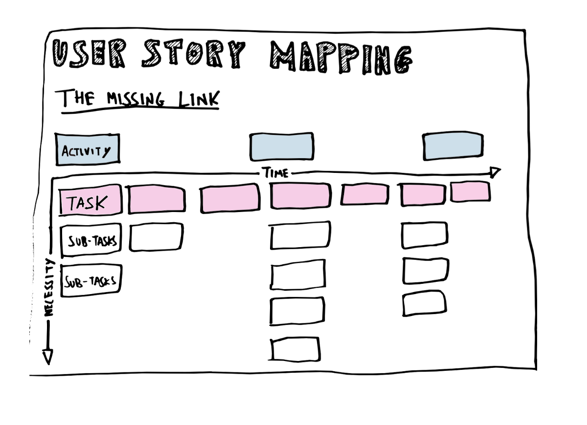 What Are Story Maps How to prepare for User story mapping session — tips and tricks