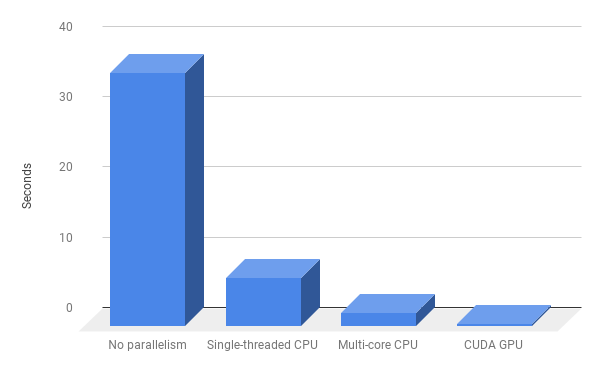 How to put that GPU to good use with Python - Anuradha