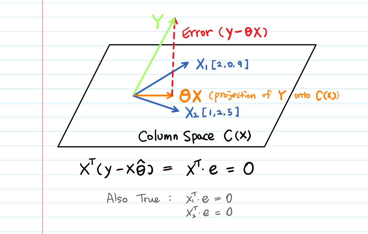 What Is Column Space Example Intuition Visualization