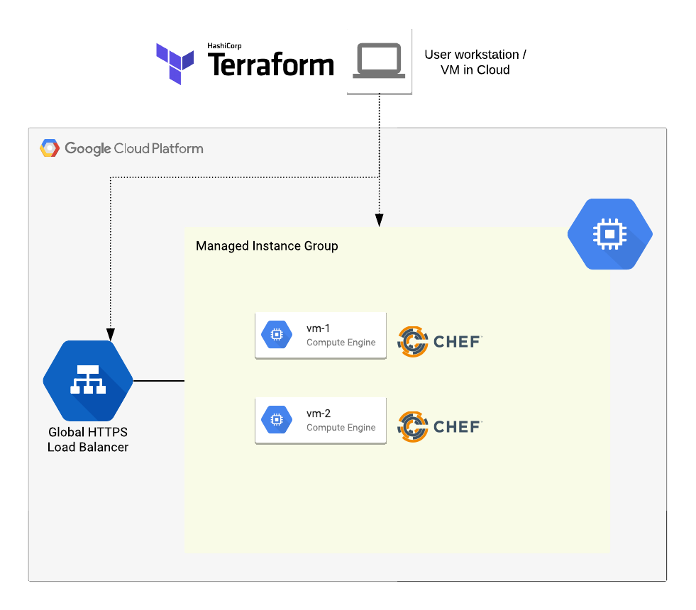 Deploy a simple website with Terraform and Chef on GCP