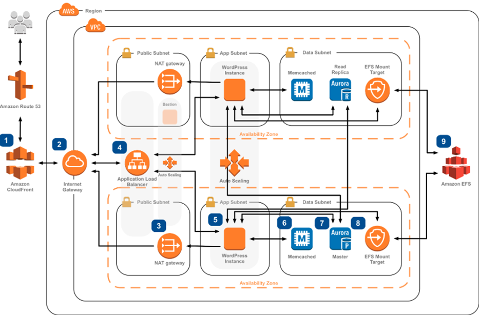 Getting Started With AWS — Multi Account Structures, Landing