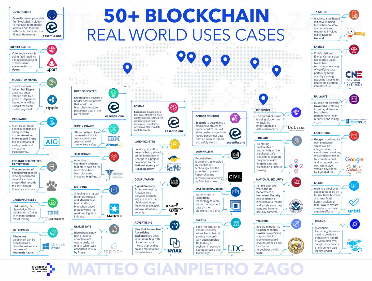 50 Examples of How Blockchains are Taking Over the World