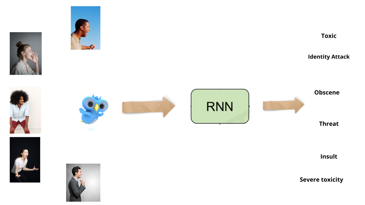 Recurrent Neural Networks for Multilabel Text Classification Tasks