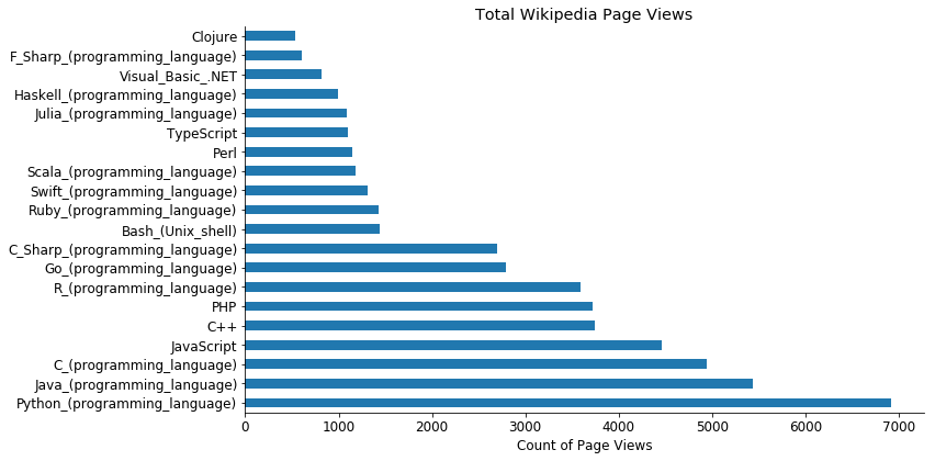 Ranking Programming Languages by Wikipedia Page Views