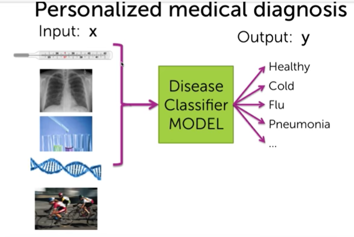 AI Project Proposal : Medical Technology for your start ups / MNC