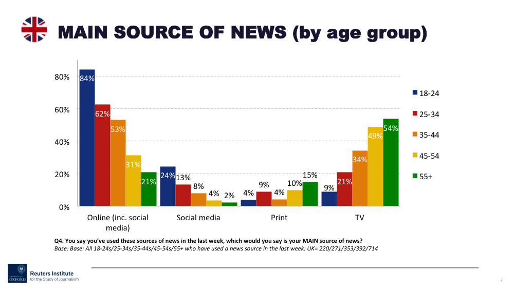 Where do people get their news   Oxford University  Medium