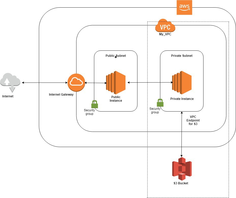 Creating VPC Endpoint for Amazon S3 using Terraform