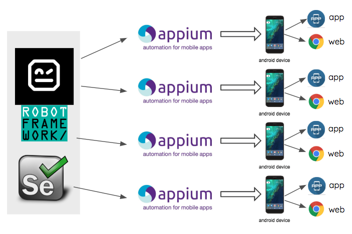 Android Mobile Application Architecture Diagram