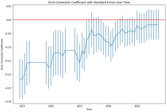 The Error-Correction Model for Co-integrated Time Series (and checking parameter stability)
