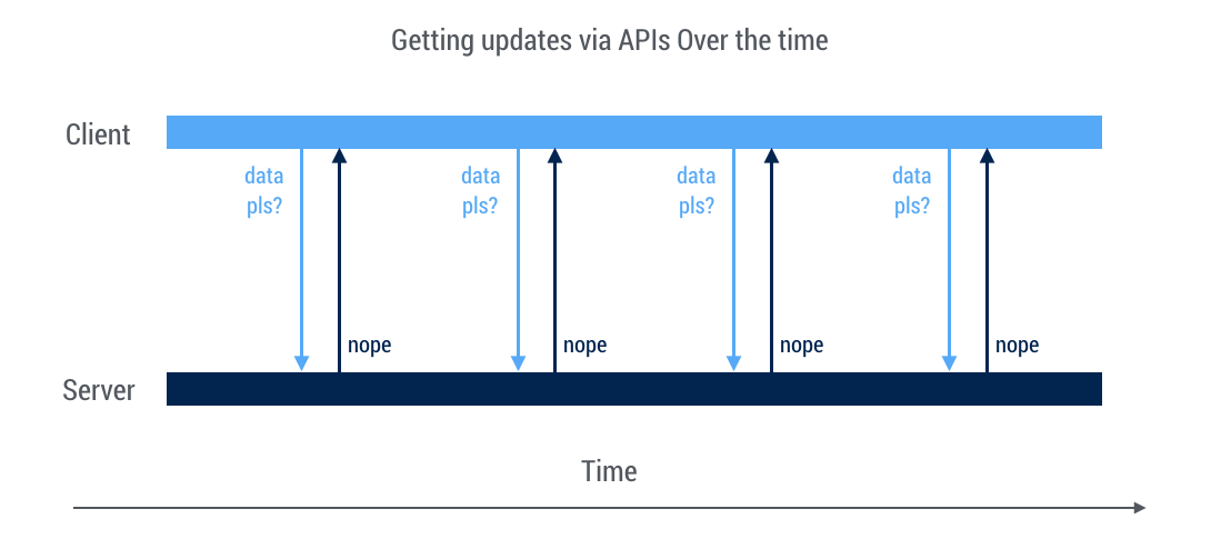 Webhooks do's and dont's: what we learned after integrating +100 APIs