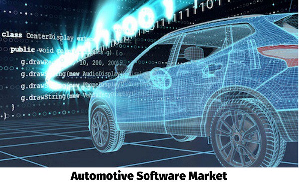 Global Automotive Software Market is Booming Worldwide with