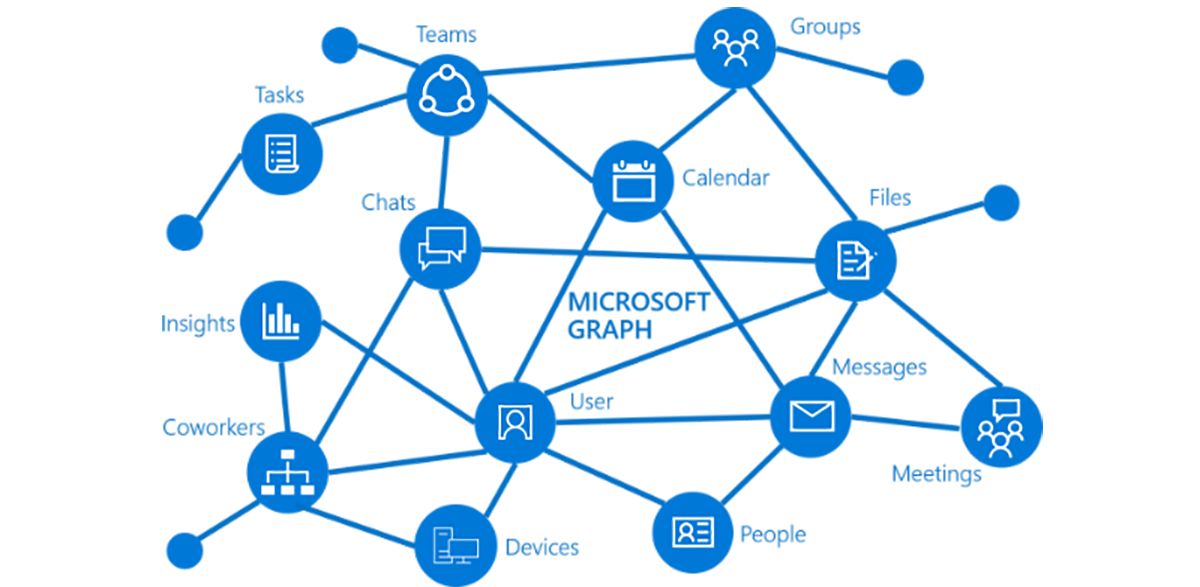 Dev Inspiration Roundup: Use Microsoft Graph as your gateway to data