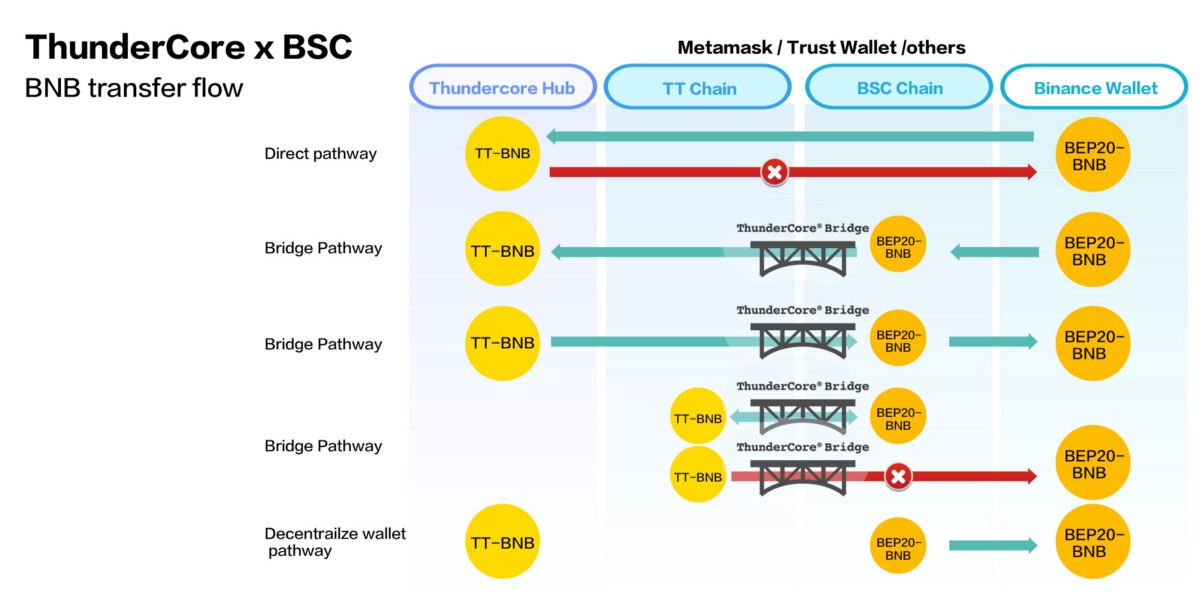 3 Infographics on Asset Transfers between ThunderCore and Binance Smart Chain
