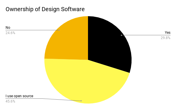 Makers, by the numbers - Hardware Lagos - Medium