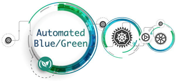 Automated Green Blue Deployment Model