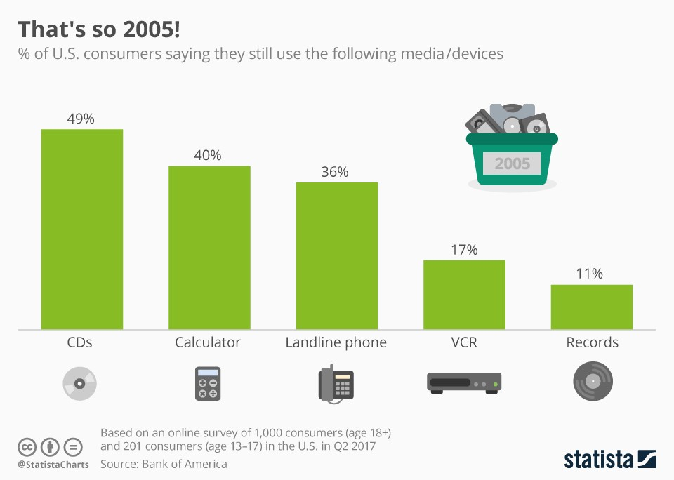People are still using lots of old technology - Ireland's