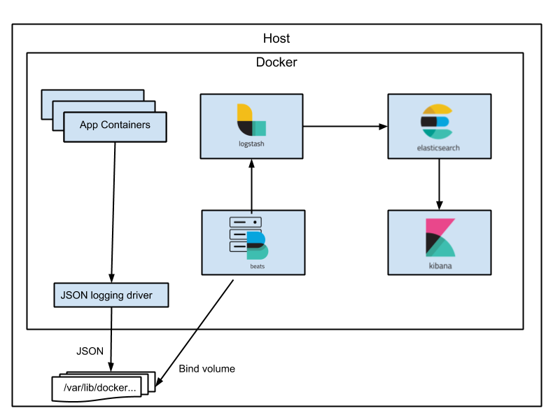 Collect and analyze Docker logs using Filebeat and Elastic Stack(ELK)