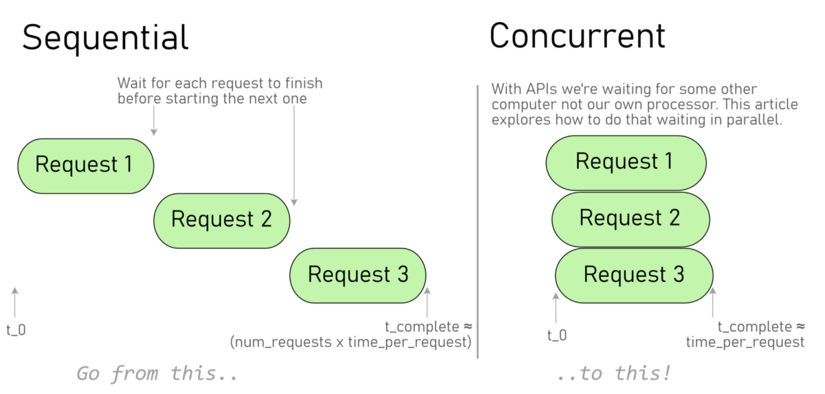 Part 1: Defining and timing an API function with python