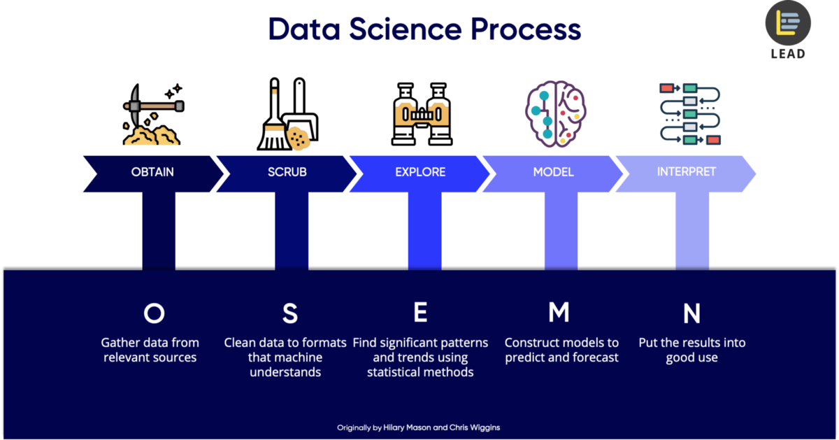 5 steps of a data science project lifecycle