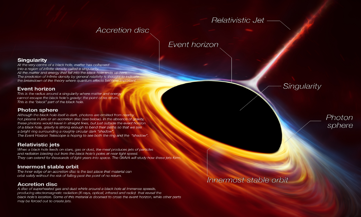 Astronomers just discovered One of the biggest Black holes ever