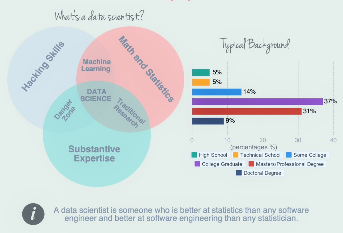 What the Heck Is Data Scientists?