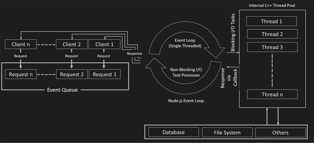 Multi threading and multiple process in Node js - ITNEXT