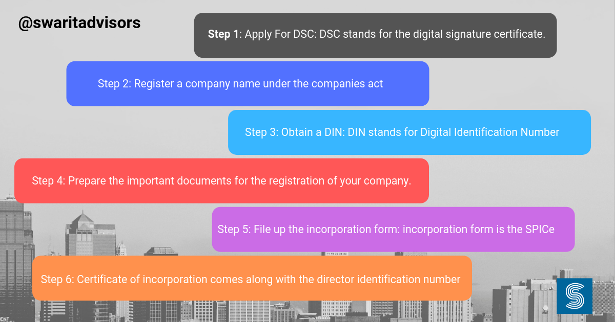 What are the steps for a new company registration in India?