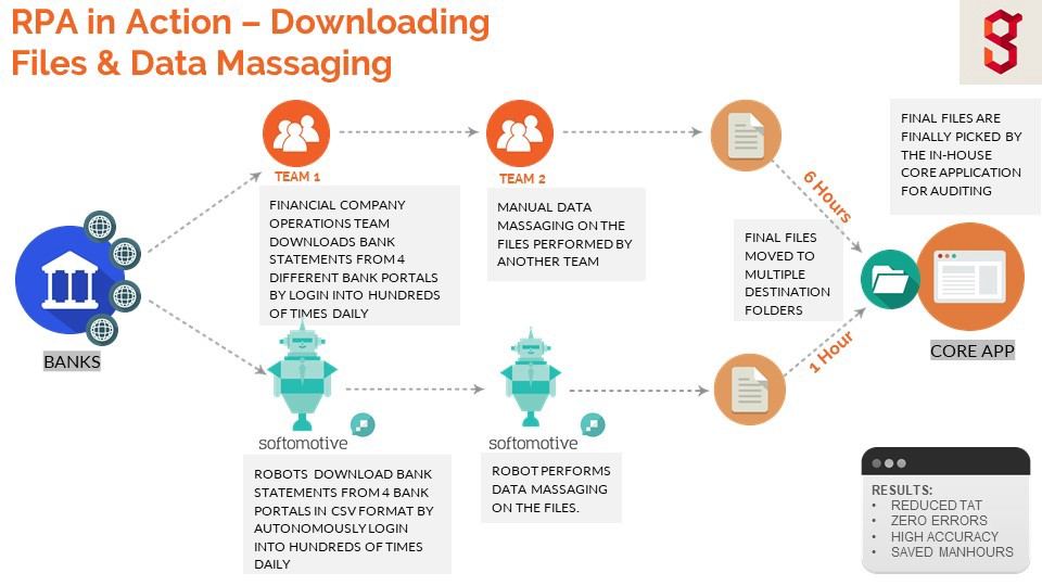 RPA in Action — Downloading Files & Data Massaging (Use case