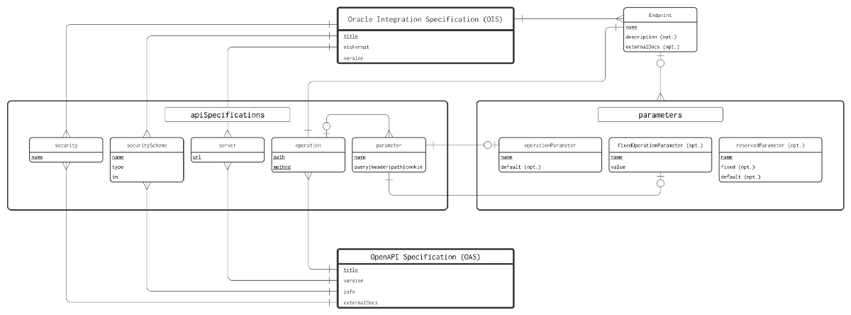 Setting Oracle Integration Standards