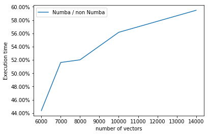 Speeding up your code (4): in-time compilation with Numba