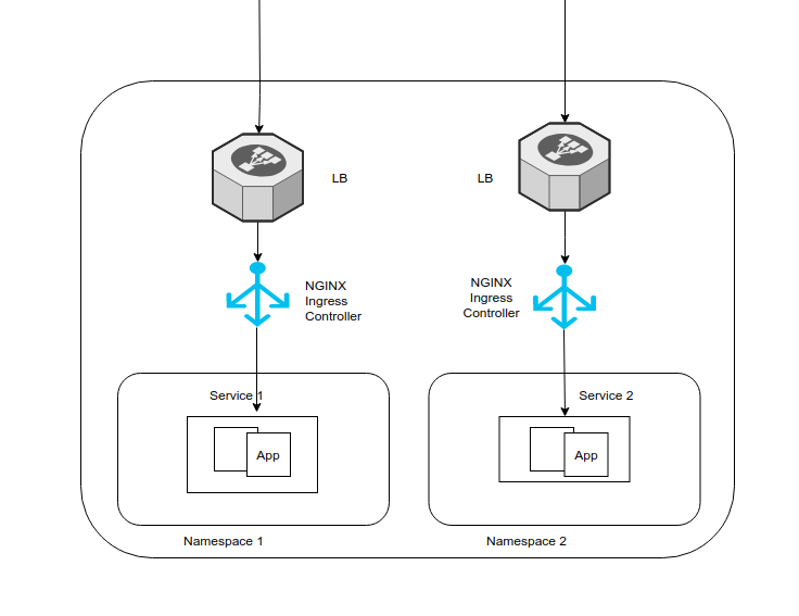 Deploying Multiple Ingress Controllers in a Kubernetes Cluster