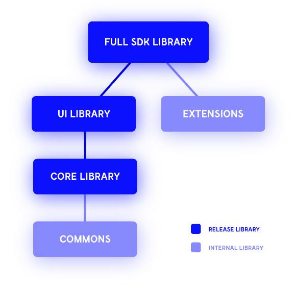 Releasing multi-module Android library in gradle - AndroidPub