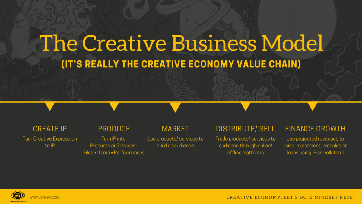 5 Value Drivers of the Creative Economy