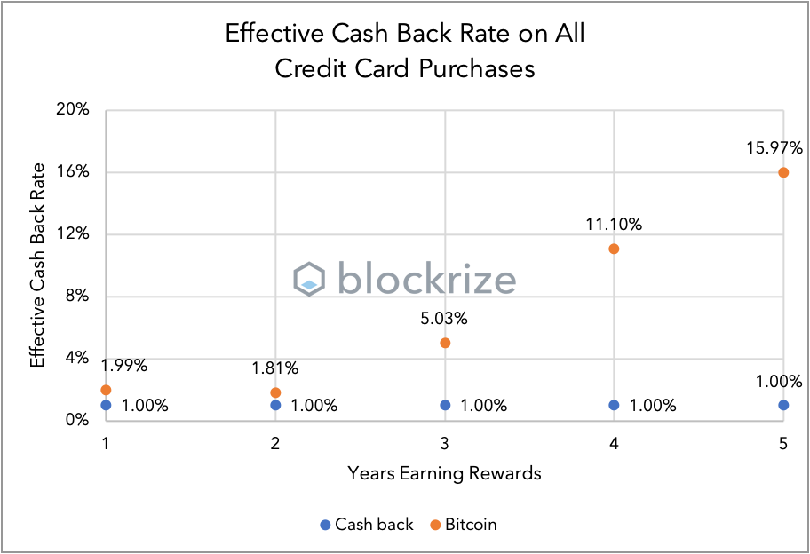 Rewards points vs bitcoins closing odds definition betting
