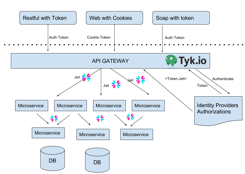 Using Tyk io and Jwt io on Stateless Microservice Authentication