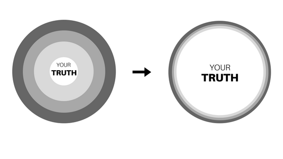 Finding Your Truth & 5 Key Tools