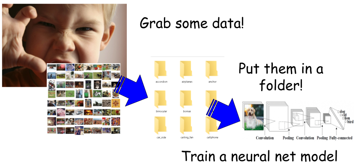 A single function to streamline image classification with Keras