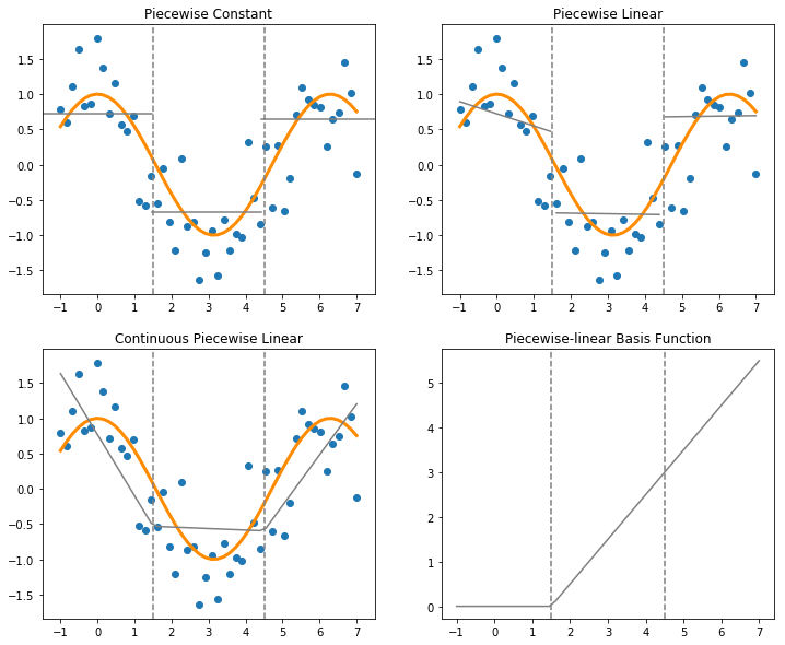 Non-linear regression: basis expansion, polynomials & splines